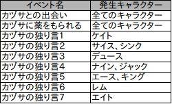 GAYM,ファイナルファンタジー 零式,カヅサ1