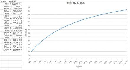 防御力と軽減率グラフ.jpg